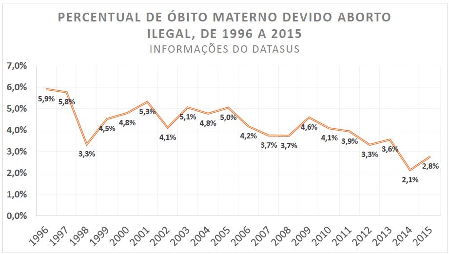 Grafico percentual de óbitos maternos devido abortos provocado e ilegal no brasil fonte dataSUS