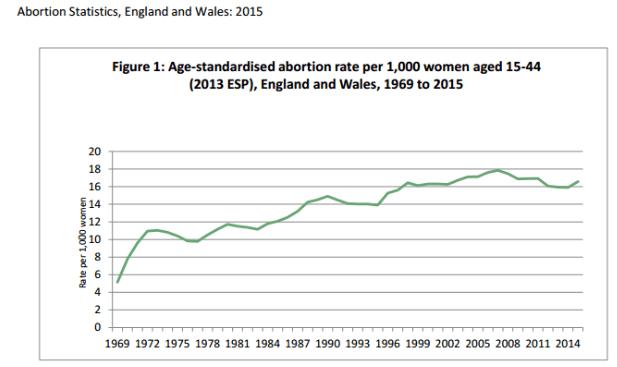 Números do aborto no Reino Unido desmontam tese da diminuição após legalização