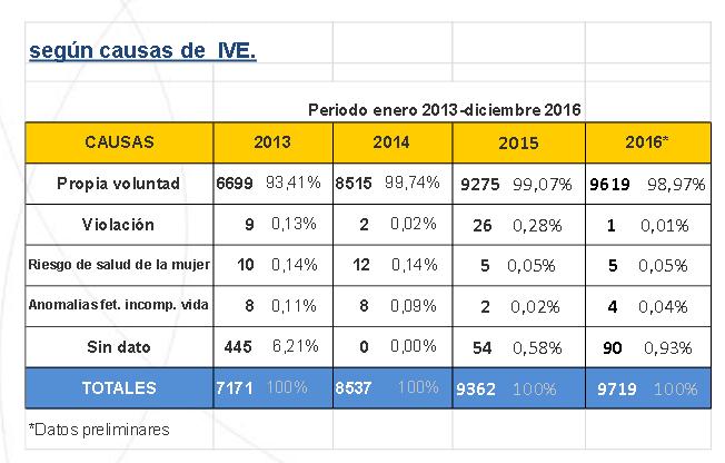 estatisticas sobre numeros de abortos no uruguai desde a legalização