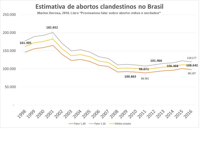 Estimativa de número de abortos no Brasil