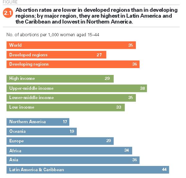 numero de abortos cai no mundo, puxado por paises desenvolvidos e com aborto legalizado