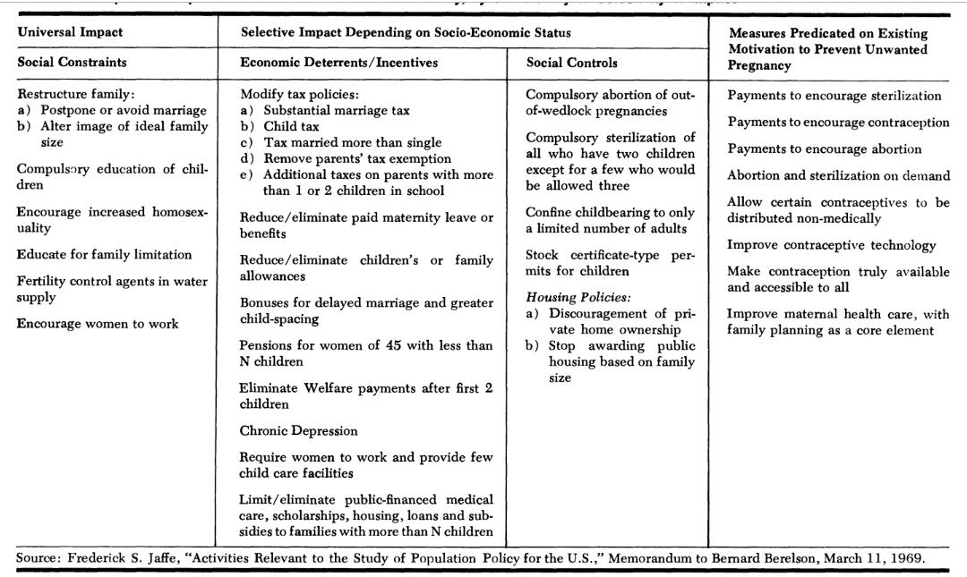 Tabela 1. Artigo Family Planning Perspective entitulado U.S. Population Growth and Family Planning: A Review of the Literature