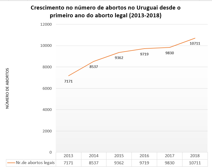 grafic de estatistica de abortos no uruguai