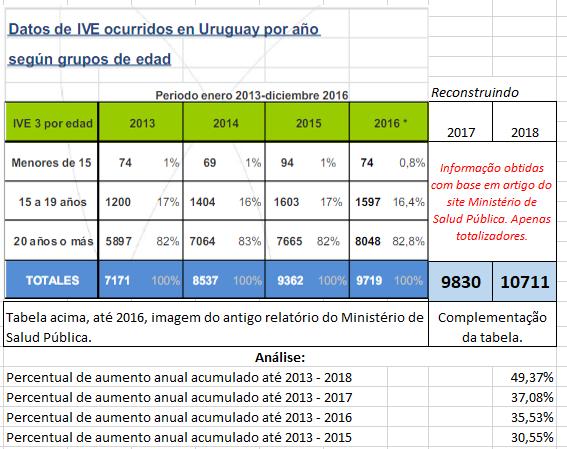 tabela estatistica de abortos no uruguai